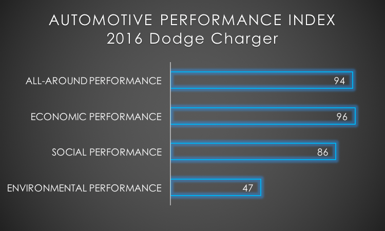 2016 Dodge Charger API