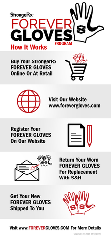 StrongerRx FOREVER GLOVES™ Program - StrongerRX - 2