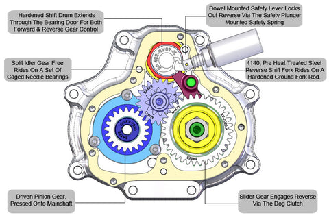 Reverse System Front at Rest 800p labeled_large?15753515253331022736 f6r factory 6 speed reverse baker drivetrain