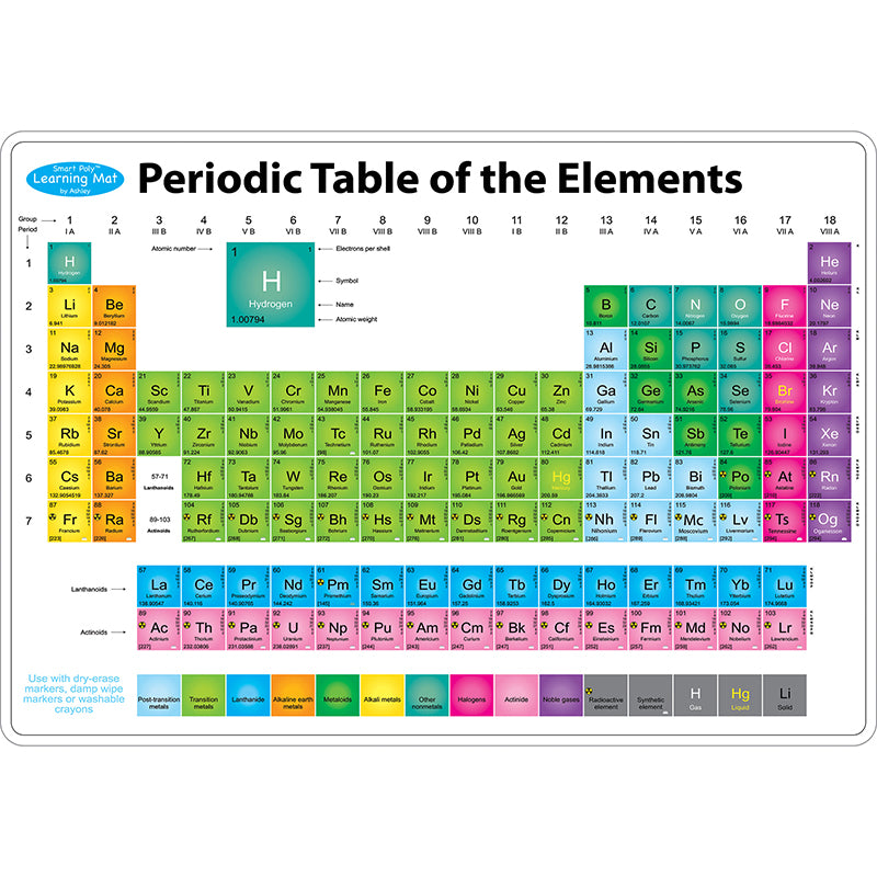 Bulletin Board Chart-Educational-Science-Chemistry-Periodic Table