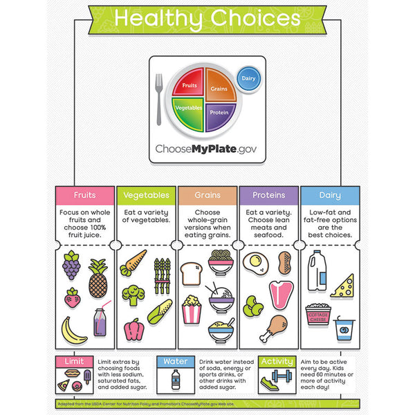 Educational-Healthy Habits-Bulletin Board Chart-Healthy Choices