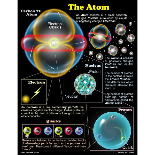 The Atom-Educational Chart