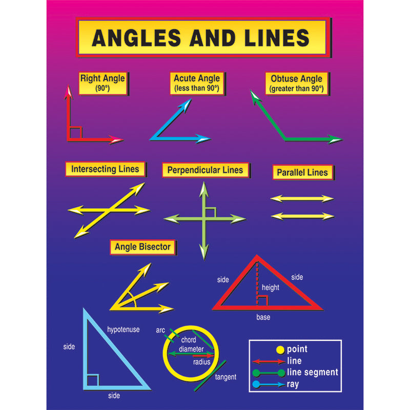 Bulletin Board Chart-Educational-Math-Angles-Lines