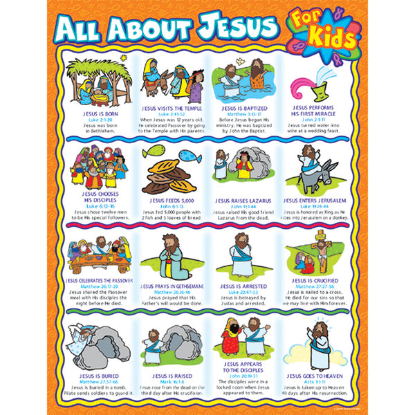 Bulletin Board Chart-Christian-All About Jesus