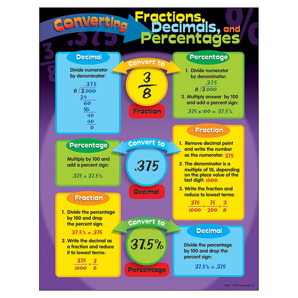 Educational-Math-Bulletin Board Chart-Converting Fractions