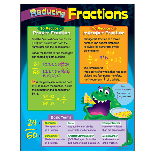 Educational-Math-Bulletin Board Chart-Reducing Fractions