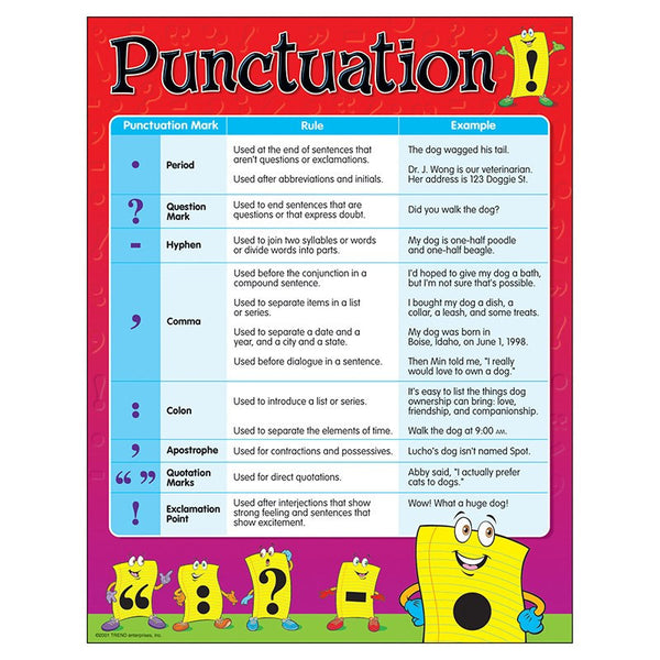 Punctuation-Educational Chart-Bulletin Board Chart