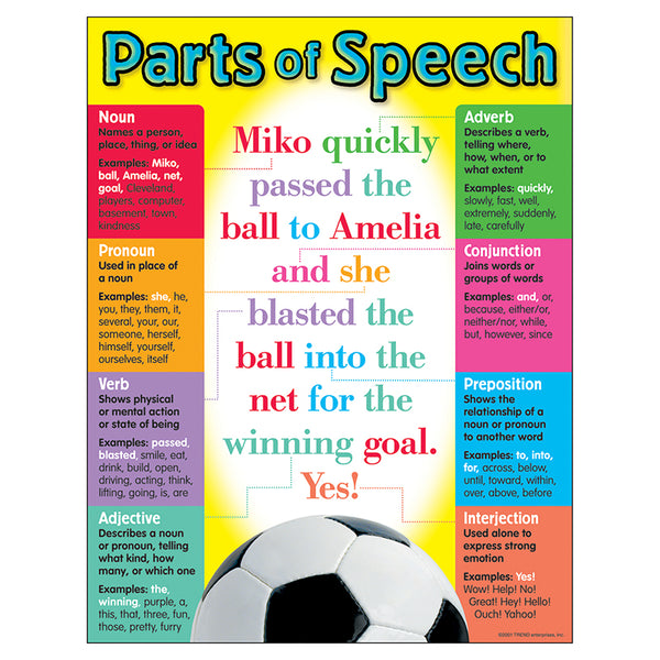 Bulletin Board Chart-Educational-Parts of Speech-Language Arts
