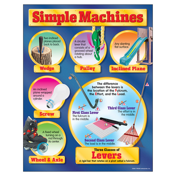 Bulletin Board Chart-Educational-Physical-Science-Simple Machines