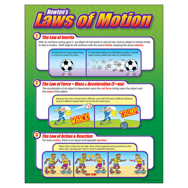 Bulletin Board Chart-Educational-Science-Newtons Law of Motion