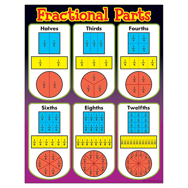 Bulletin Board Chart-Educational-Math--Fractional Parts