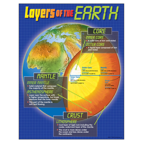 Earth Science-Educational Chart-Layers of the Earth