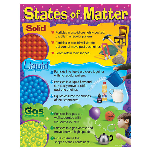 Physical Science-Bulletin Board Chart-States of Matter