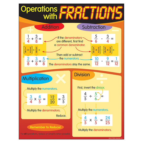 Bulletin Board Chart-Educational-Math--Operations With Fractions