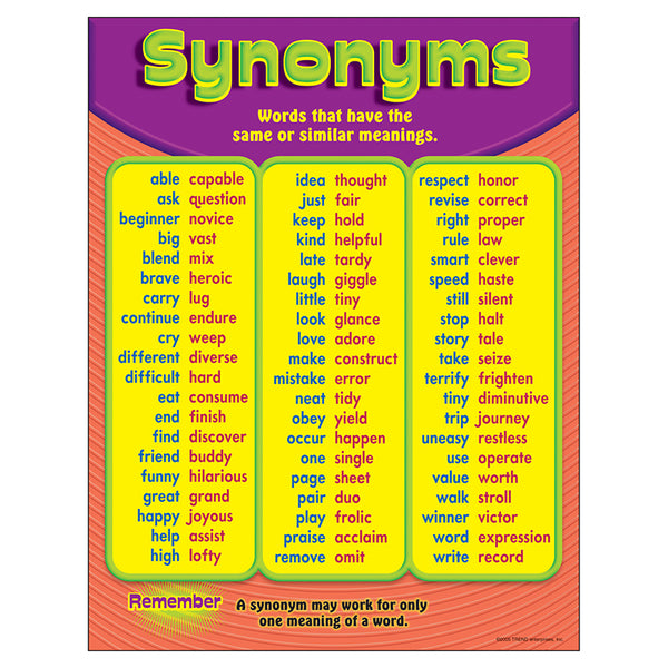 Bulletin Board Chart-Educational-Language Arts-Synonyms