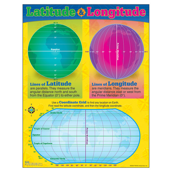 Bulletin Board Chart-Educational-Social Studies-Latitude-Longitude