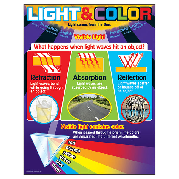 Bulletin Board Chart-Educational-Science-Light-Color