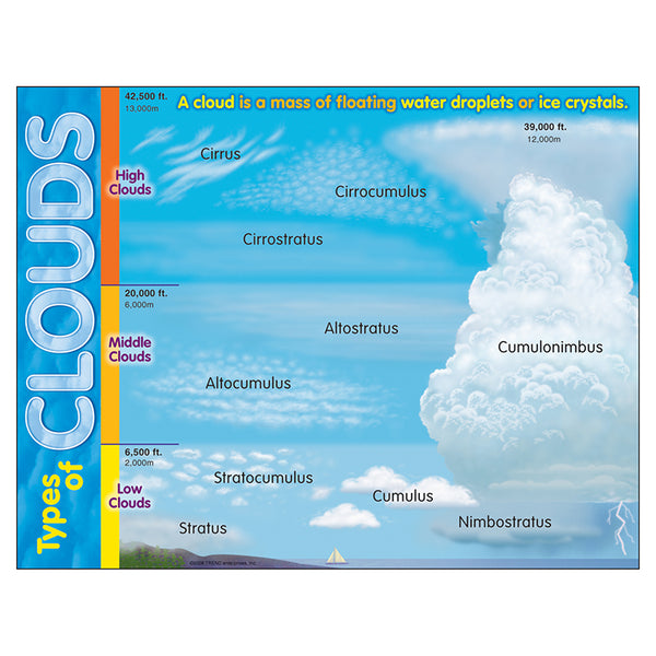 Bulletin Board Chart-Educational-Earth Science-Types of Clouds