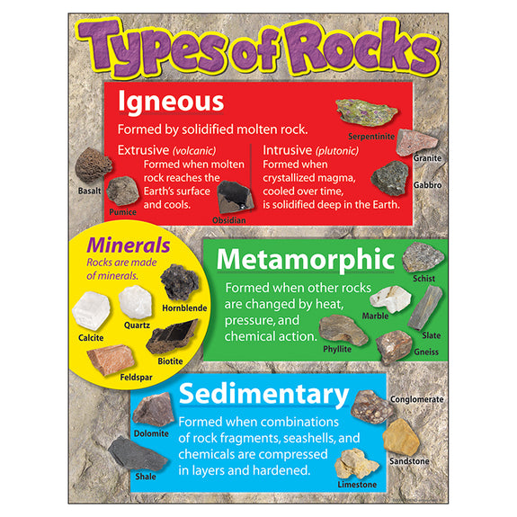 Earth Science-Educational Chart-Types of Rock