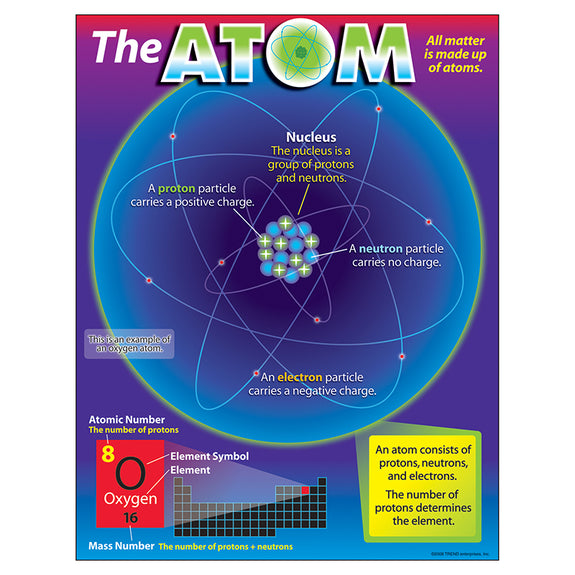 Educational-Physical Science-Bulletin Board Learning Chart-The Atom