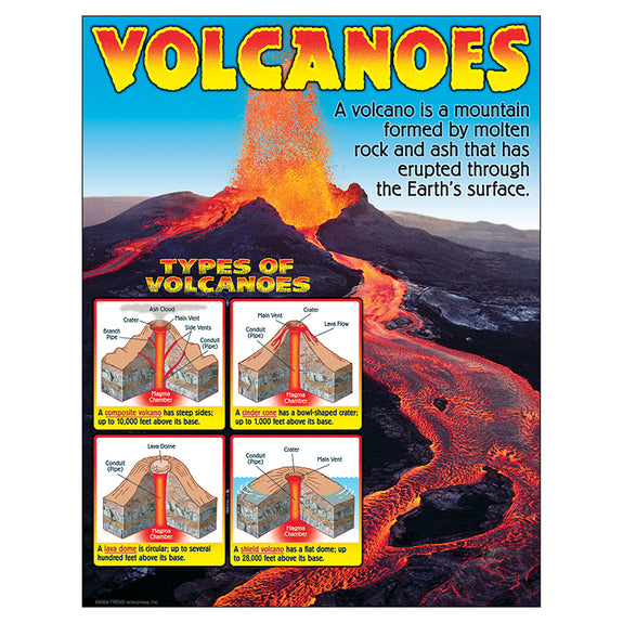 Educational-Earth Science-Bulletin Board Learning Chart-Volcanoes