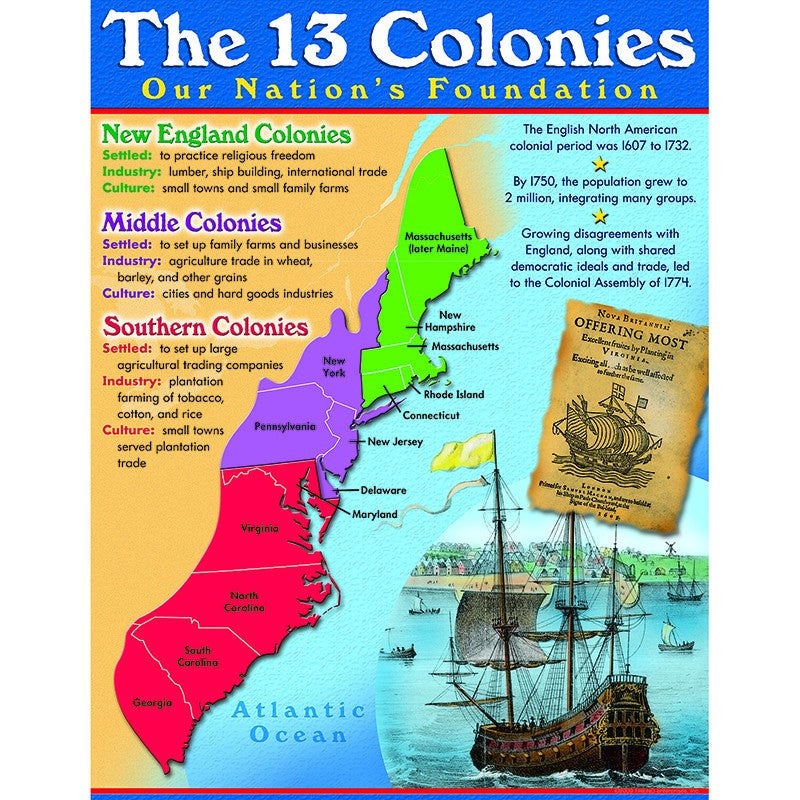 Bulletin Board Chart-Educational-Social Studies-The 13 Colonies