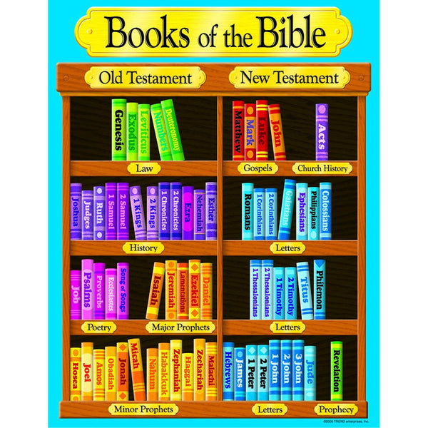 Books of the Bible Learning Chart - Seasonal Expressions