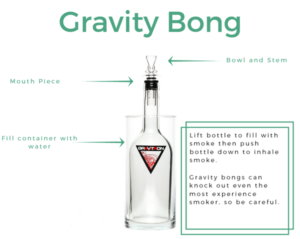 how to use a gravity bong