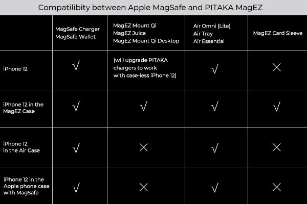 compatibility between Apple MagSafe and PITAKA MagEZ