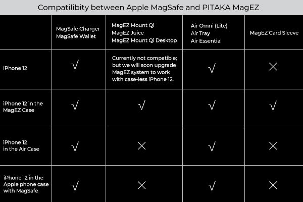 compatibility between MagSafe and MagEZ ecosystem from PITAKA
