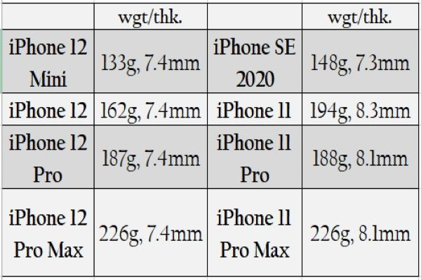 battery capacity between iPhone 11 and iPhone 12