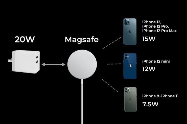 How to get 15W fast charigng speed from the MagSafe Charger
