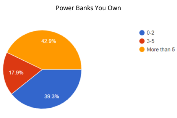 survey on the number of power banks people own