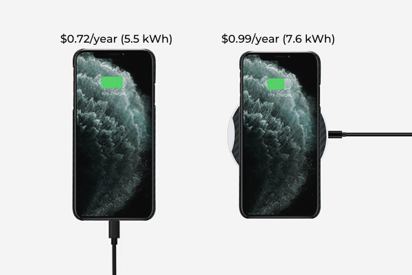energy used to charge a phone with wireless chargers and wired chargers