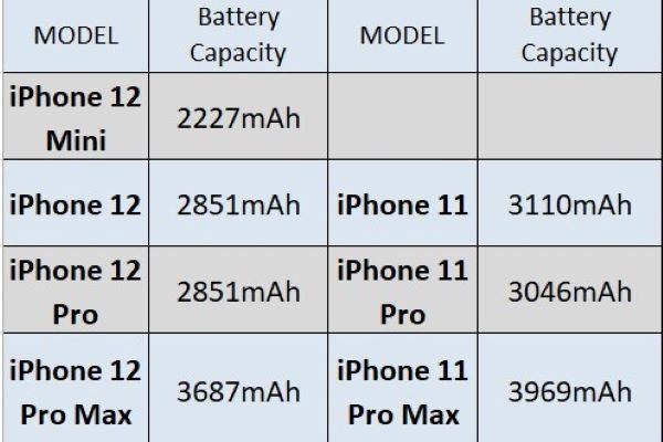 compare iphone 11 and iphone 12 in weight and thickness