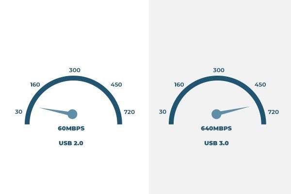 USB-C has a higher data transfer rate than Lightning and other USB cables