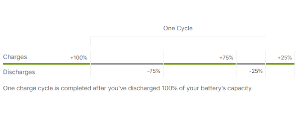 iPhone charge cycle indicates iPhone battery lifespan