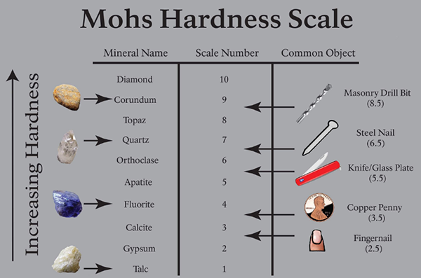 Mohs scale of mineral hardness