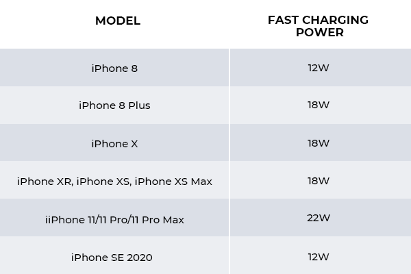iPhones that support fast charging 12W, 18W, 22W