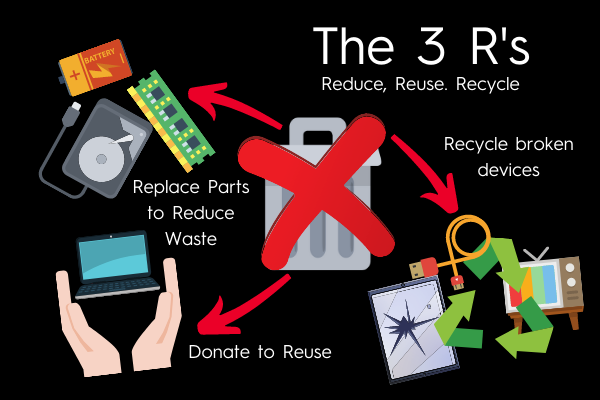 how to reduce carbon footprint with the 3 Rs reduce reuse recycle