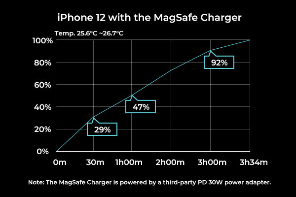 How long does it take to charge iPhone 12 on the MagSafe Charger
