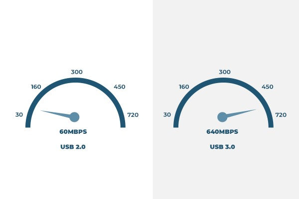 USB 30 and 20 data transfer rate comparison