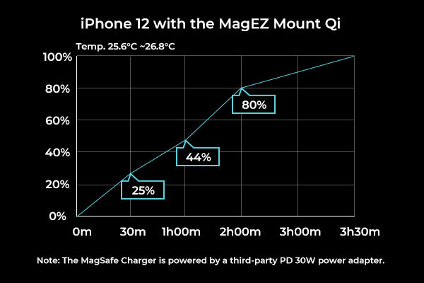 7.5W PITAKA magnetic car mount has the same performance as MagSafe Charger
