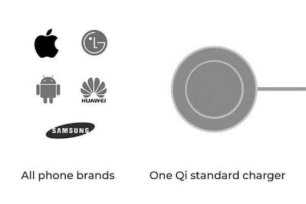one Qi wireless charger for all Qi phones