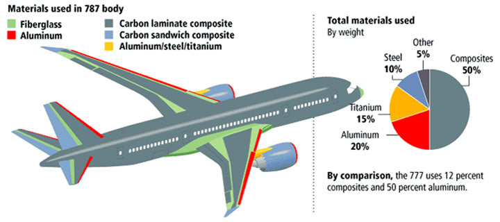 Half of Boeing 787 is made from composite materials