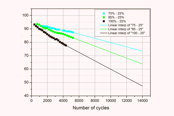Number of cycles with battery capacity
