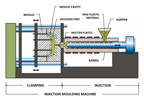 Injection moulding in In-mold labeling