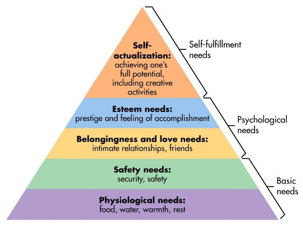 Sigmund Freud and Maslow's hierarchy of needs
