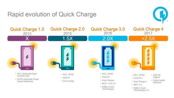 rapid evolution of Quick Charge