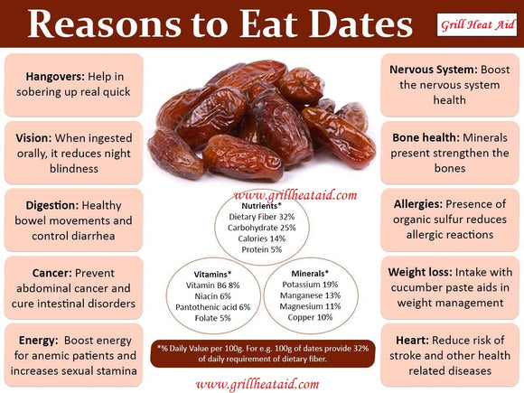 Proven Amazon Health Benefits of Dates Discovered by GHA